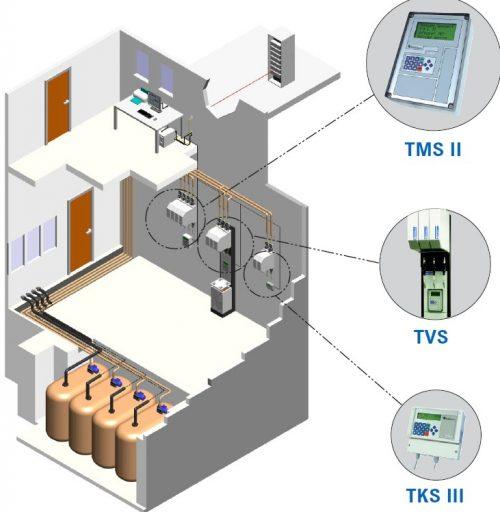 Sistem electronic de management al uleiuluI